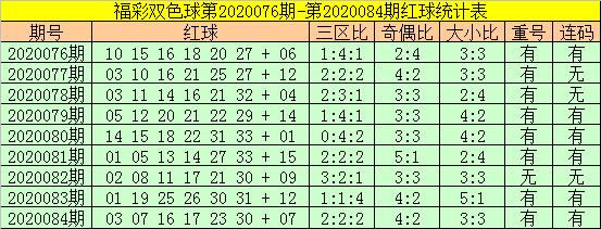 [公益彩票]老铁双色球第20085期:参考大小比4-2