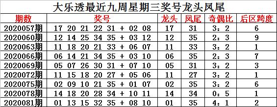 [公益彩票]钟玄大乐透第20084期:关注奇偶比2-3