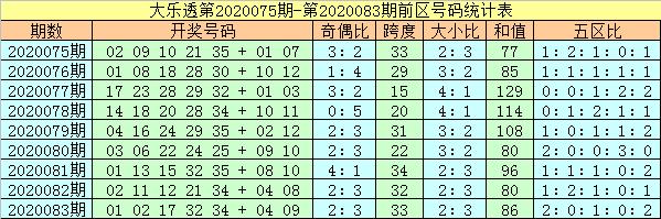 [公益彩票]杨万里大乐透第20084期:后区一大一小