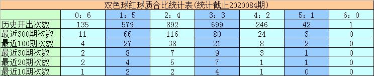 [公益彩票]黄欢双色球第20085期:红球双胆11 16