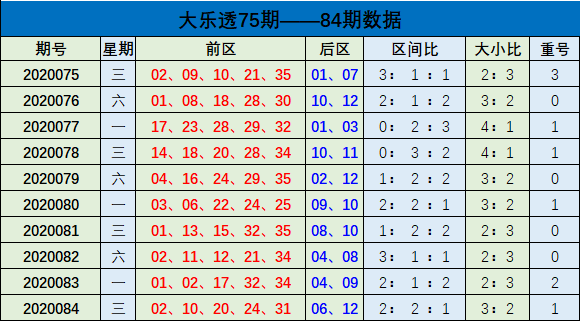 [公益彩票]樊阳大乐透第20085期:前区和值上升