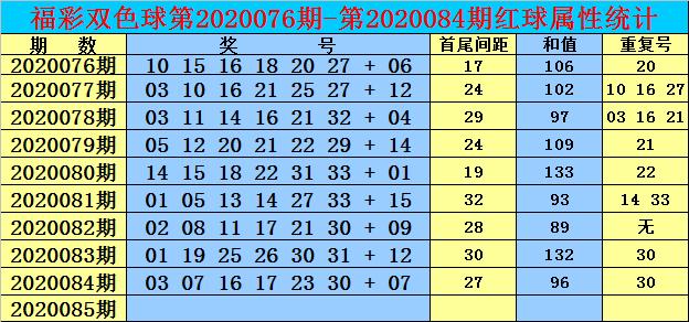 [公益彩票]双贵双色球第20085期:温冷蓝球号解冻