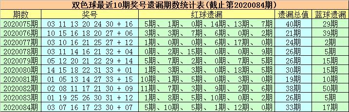 [公益彩票]徐欣双色球第20085期:关注温码蓝球