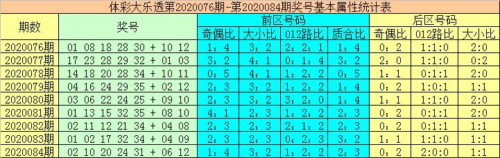 [公益彩票]大力大乐透第20085期:凤尾关注奇数号