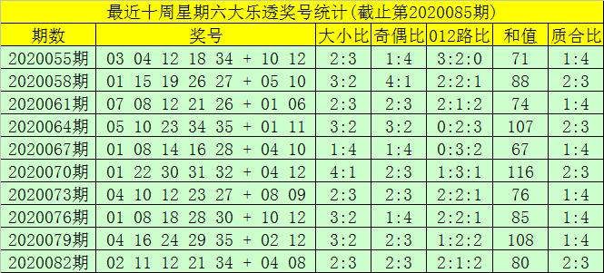 [公益彩票]大飞大乐透第20085期:前区双胆16 29