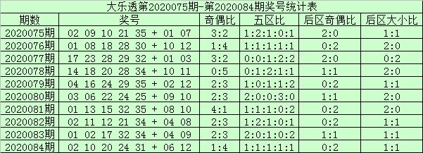 [公益彩票]阿财大乐透第20085期:防前五区走冷