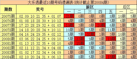 [公益彩票]豹王大乐透第20085期:后区关注奇数号