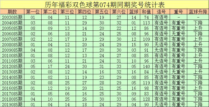 [公益彩票]彤彤双色球第20085期:防蓝球反向上升