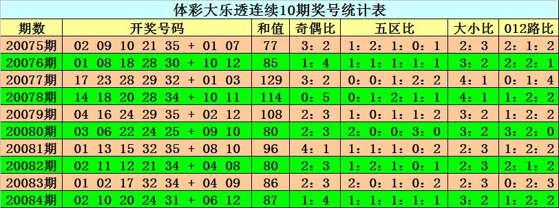 [公益彩票]阿旺大乐透第20085期:后区关注全小组合
