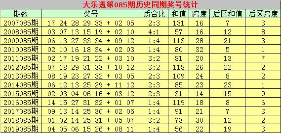 [公益彩票]彩侠大乐透第20085期:前区双胆15 16