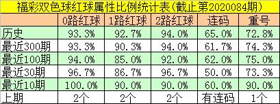 [公益彩票]邵老爷双色球第20085期:看好红球重号