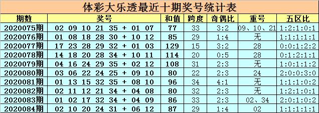 [公益彩票]卜算子大乐透第20085期:前区胆码19 32
