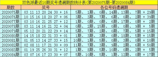 [公益彩票]聂飞云双色球第20085期:红二区胆码16 20