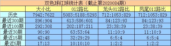 [公益彩票]明皇双色球第20085期:排除2路蓝球