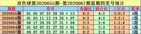 [公益彩票]英豪双色球第20085期:红球三区比2-3-1