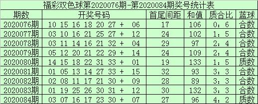 [公益彩票]袁大爷双色球第20085期:蓝球关注合数号