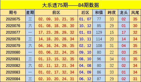 [公益彩票]方元大乐透第20085期:龙头关注03
