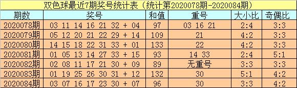 [公益彩票]小霸王双色球第20085期:排除重号红球