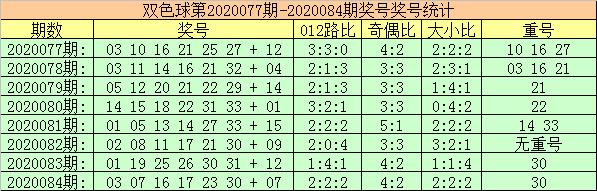 [公益彩票]玫瑰双色球第20085期:0路红球走热