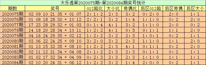 [公益彩票]高月大乐透第20085期:前区双胆16 20
