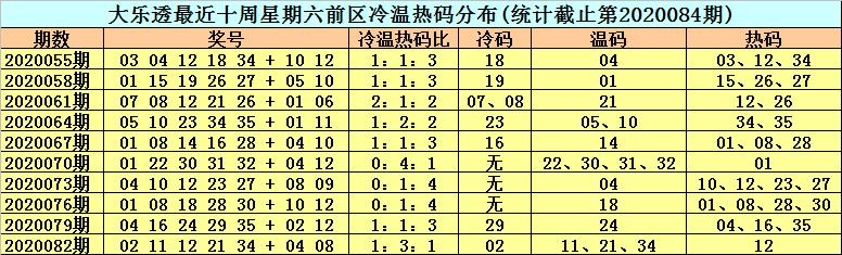 [公益彩票]李晓天大乐透第20085期:前区温码疲软