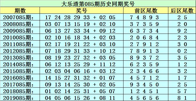 [公益彩票]李太阳大乐透第20085期:前区必杀尾数6