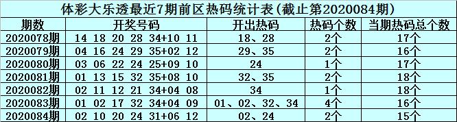 [公益彩票]李君大乐透第20085期:前区温码03 25