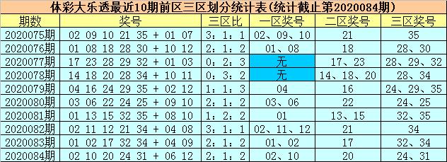 [公益彩票]柳无尘大乐透第20085期:前三区转温
