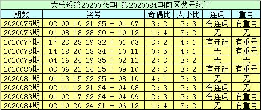 [公益彩票]李员外大乐透第20085期:防前区重号走冷
