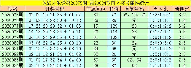 [公益彩票]何飞大乐透第20085期:后区注意全奇组合