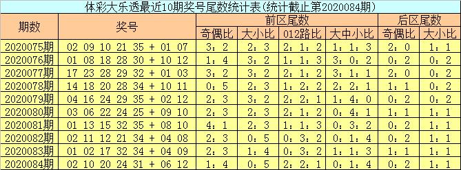 [公益彩票]邵老爷大乐透第20085期:龙头参考01