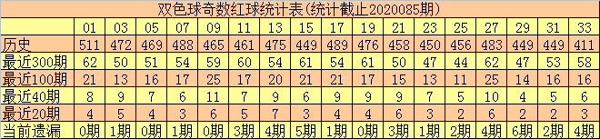 [公益彩票]何尚双色球第20086期:防出奇数蓝球