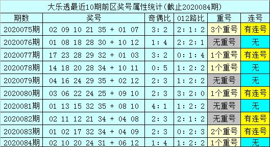 [公益彩票]孙山望大乐透第20085期:后区参考跨度2