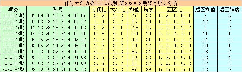[公益彩票]秦姐大乐透第20085期:奇偶比参考4-1