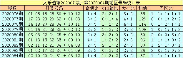 [公益彩票]马追日大乐透第20085期:前区和值走小