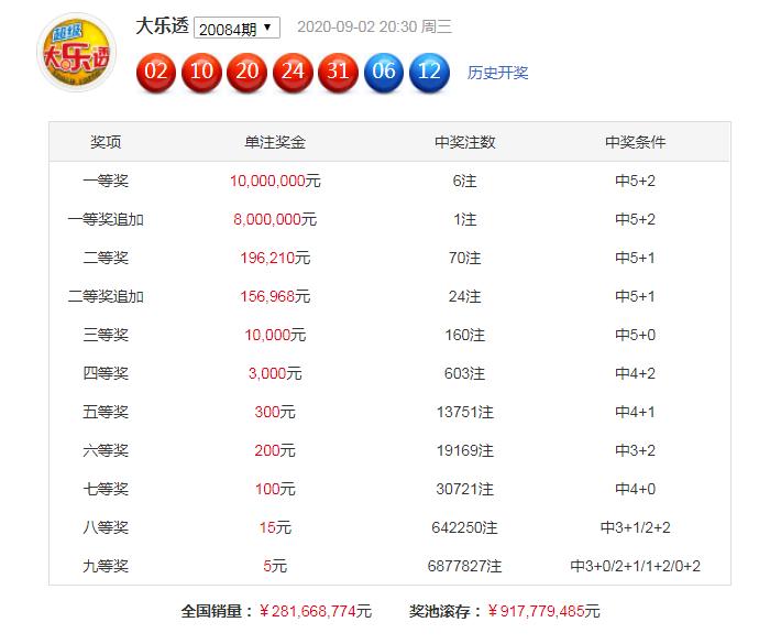 [公益彩票]芦阳清大乐透第20085期:前区胆码02 19