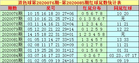 [公益彩票]大玩家双色球第20086期:重尾蓝球活跃
