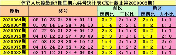 [公益彩票]陆白秋大乐透第20085期:后区防全大组合