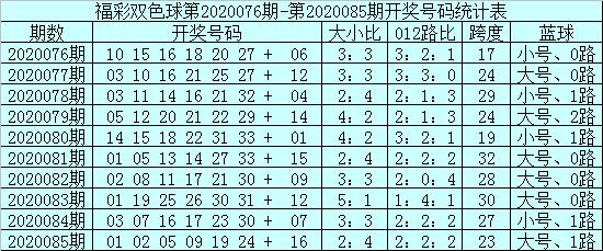 [公益彩票]安仔双色球第20086期:看好凤尾号码30
