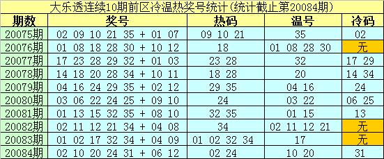 [公益彩票]南华天大乐透第20085期:后区两码09 11