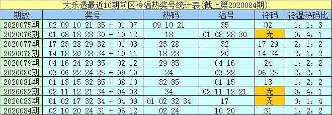[公益彩票]孟浩然大乐透第20085期:前区冷码27 33