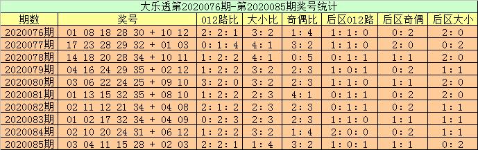 [公益彩票]高月大乐透第20086期:后区第1位开0路号
