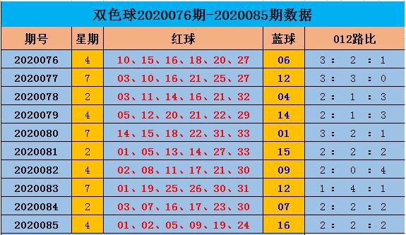 [公益彩票]阿燕双色球第20086期:012路比参考2-3-1