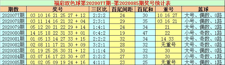 [公益彩票]赵耀阳双色球第20086期:蓝球杀号03 04