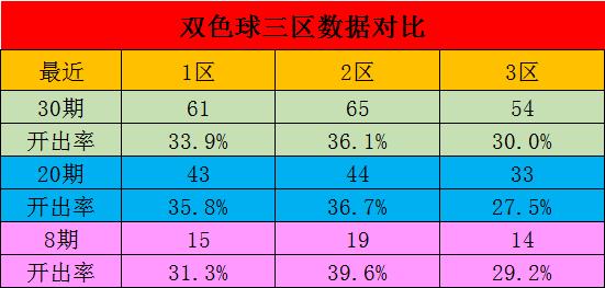 [公益彩票]星哥双色球第20086期:一码独蓝推荐03
