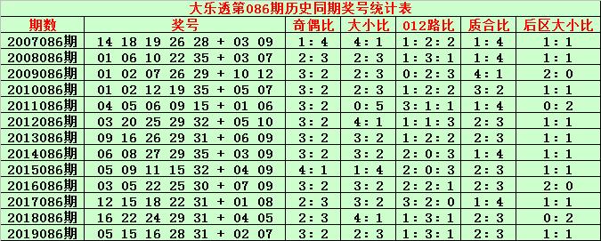 [公益彩票]金成大乐透第20086期:后区杀04 07 09