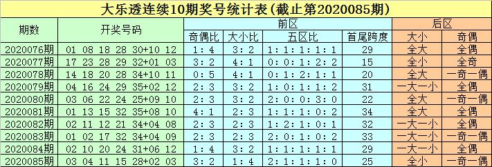 [公益彩票]豹子头大乐透第20086期:好大小比3-2