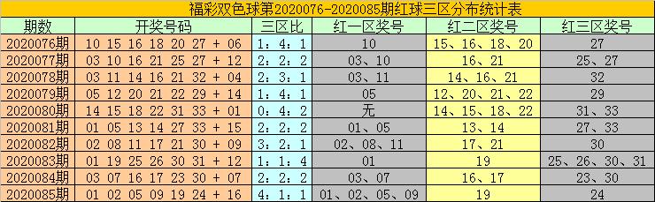[公益彩票]耀阳双色球第20086期:看好蓝球号码下降