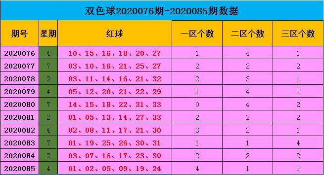 [公益彩票]王康双色球第20086期:红球杀04 06 08