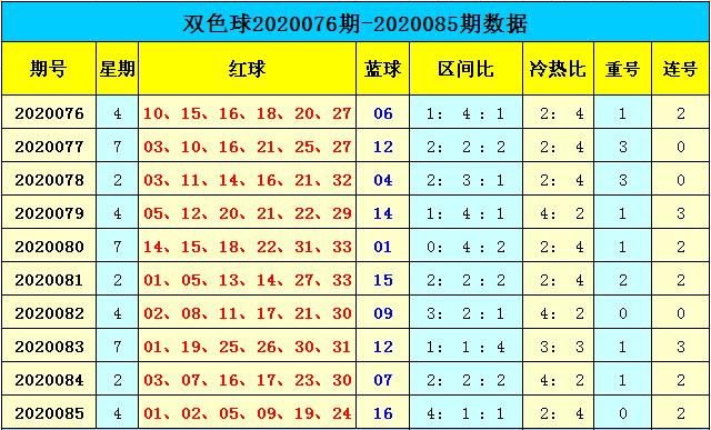 [公益彩票]天赐双色球第20086期:预计红二区转热